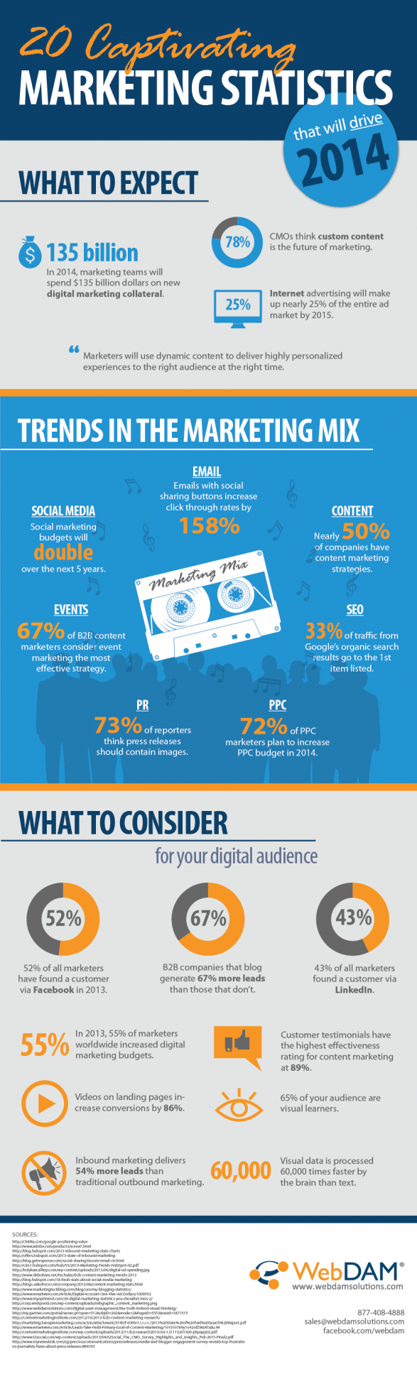 20 Captivating Marketing Statistics that will Drive 2014