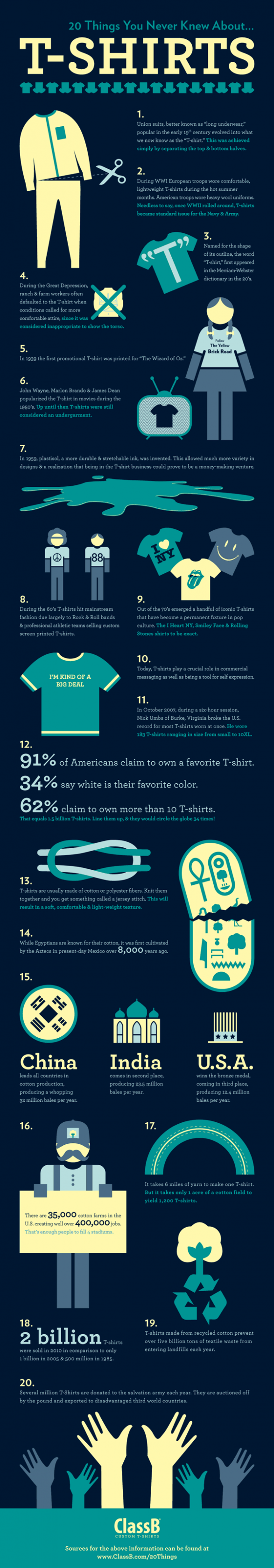 20 facts about t-shirts you might like to know - Infographic