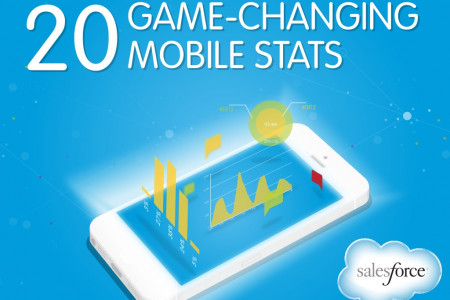 20 Game-Changing Mobile Stats Infographic