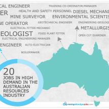 20 Jobs in High Demand in the Australian Resources Industry Infographic