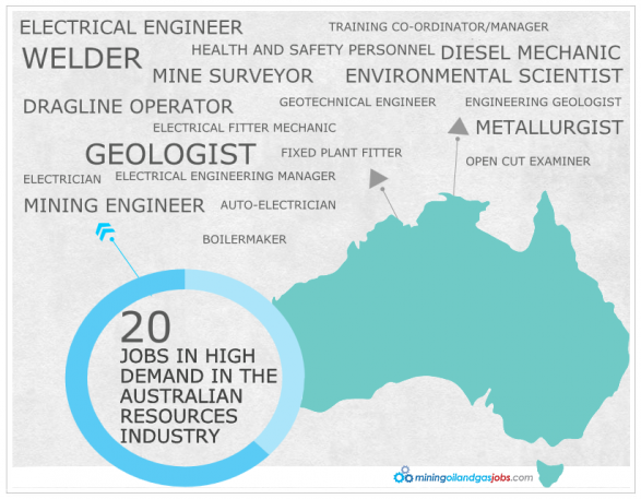 20 Jobs in High Demand in the Australian Resources Industry