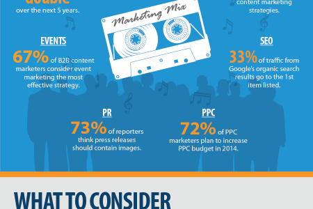 20 Marketing Statistics that will drive 2014 Infographic