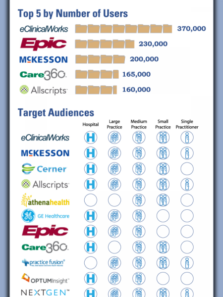 20 Most Popular EMR Software Solutions Infographic