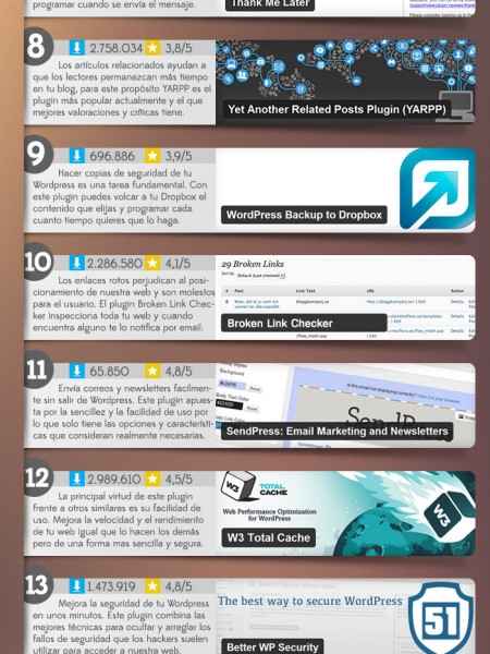 20 Plugins Imprescindibles Para WordPress en 2014 Infographic