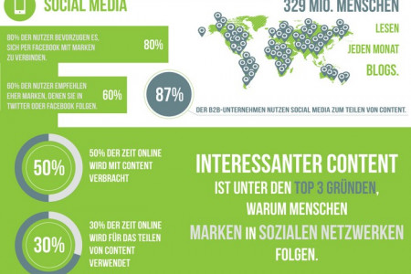 20 spannende Fakten zu Content-Marketing Infographic