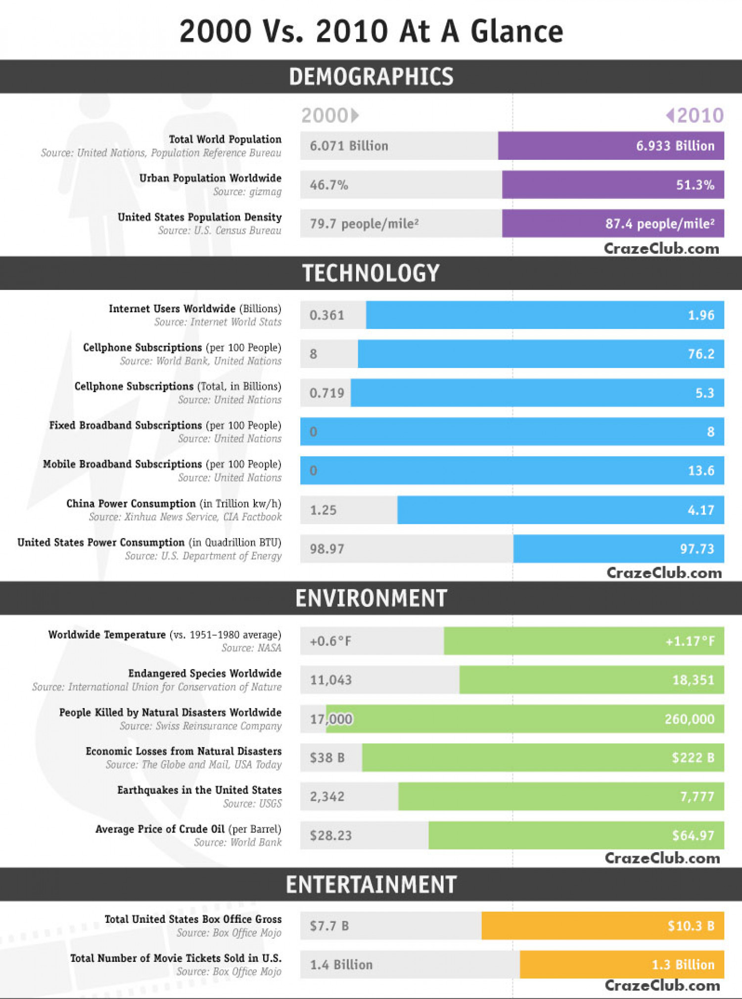 2000 vs2010 at a Glance Infographic