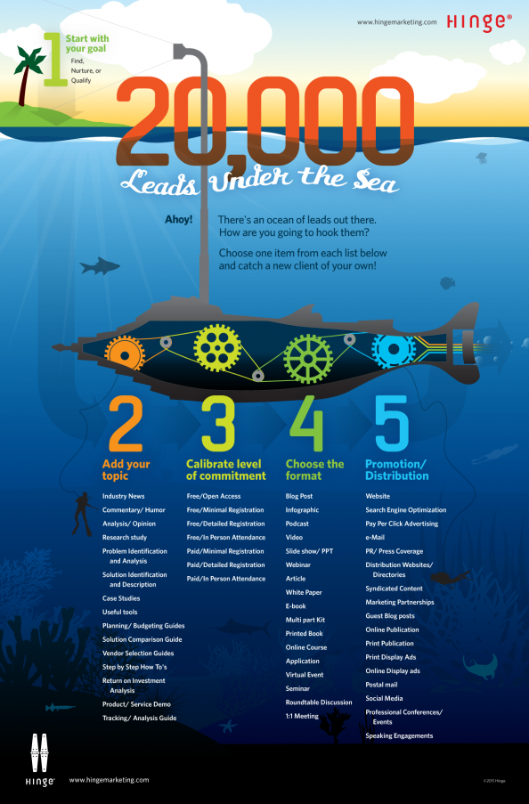 20,000 Leads Under the Sea Infographic