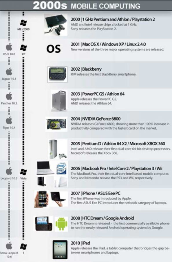 2000s Mobile Computing  Infographic