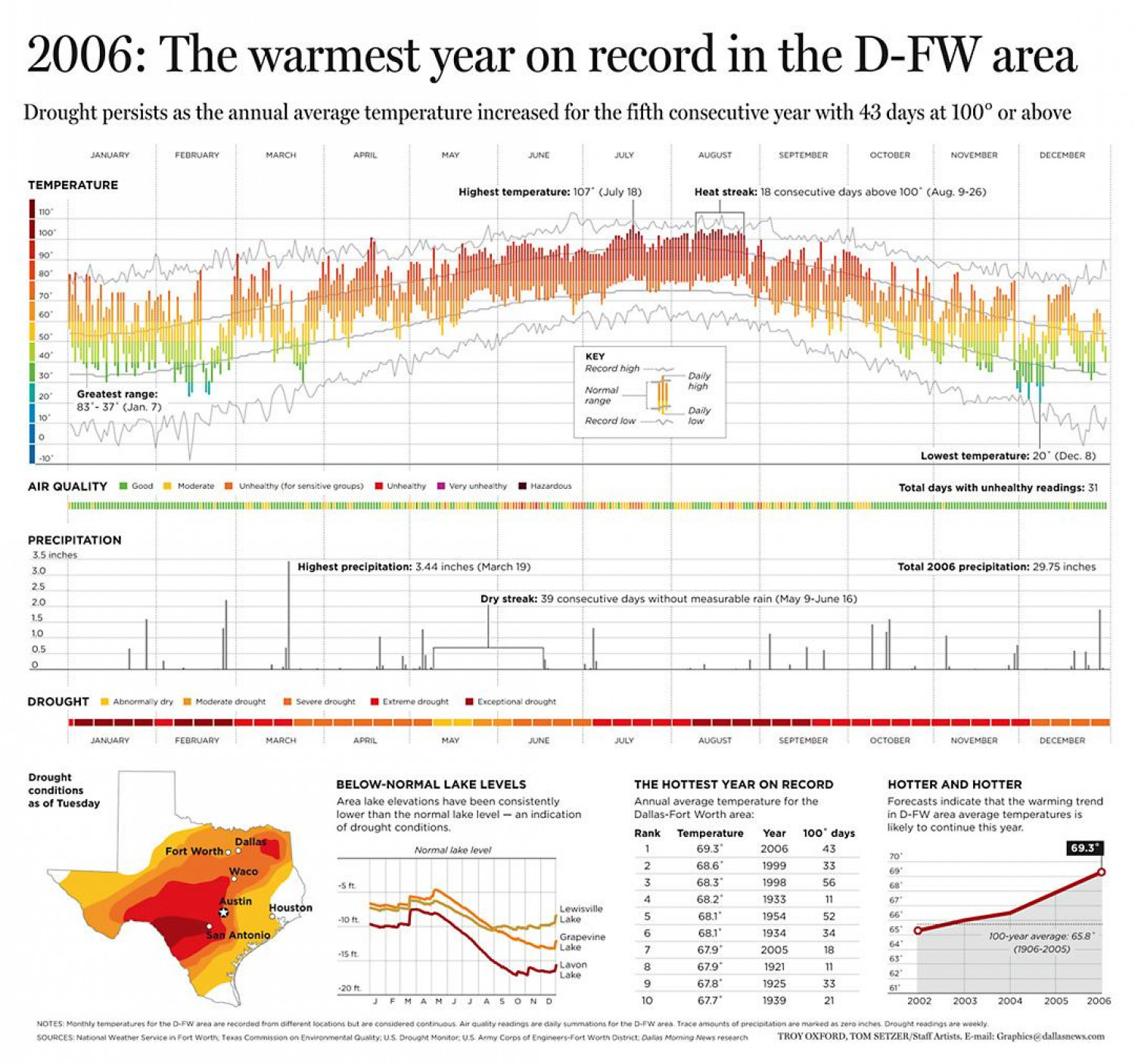 2006 The Warmest Year on Record in the D-FW area Infographic