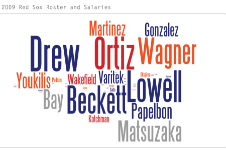 2009 Red Sox - Who gets paid Infographic