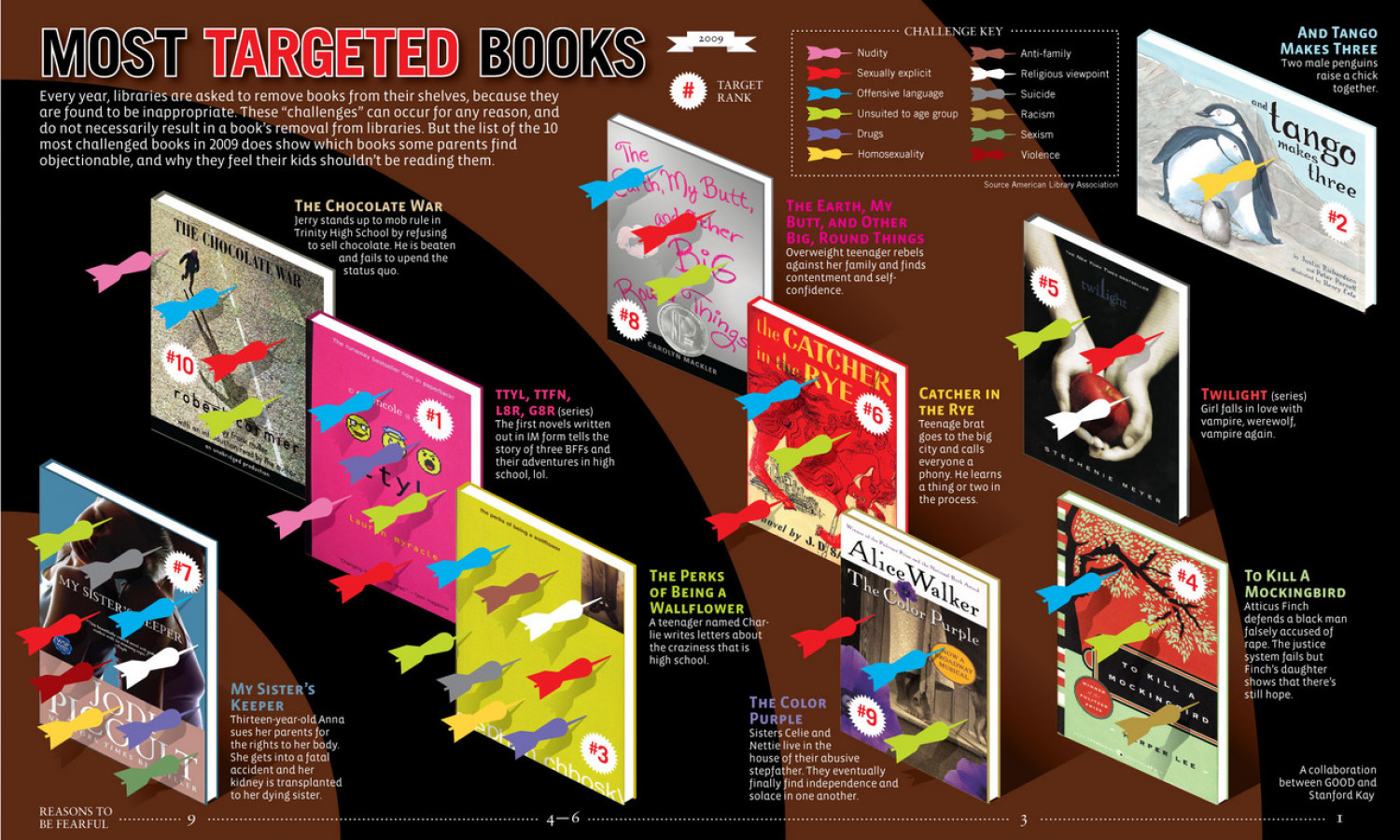 2009's Most Controversial Books According to Parents Infographic