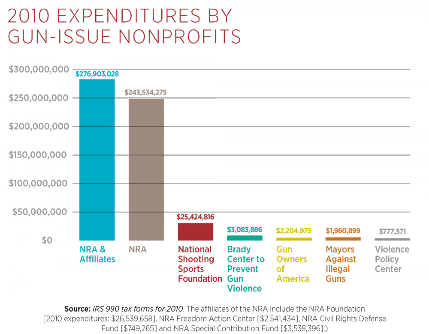 2010 Expenditures by Gun-Issue Nonprofits  Infographic