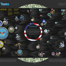 2010 Federal Discretionary Budget Plan Infographic
