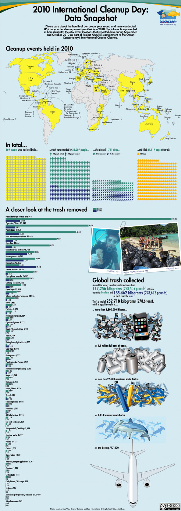 2010 International Cleanup Day: Data Snapshot Infographic