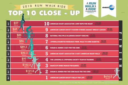 2010 Run Walk Ride Top 10 Close Infographic