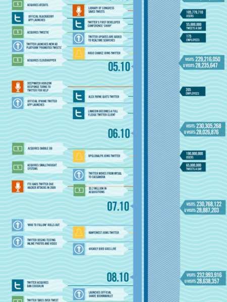 2010 Twitter Timeline: 10/10-1/11 Infographic