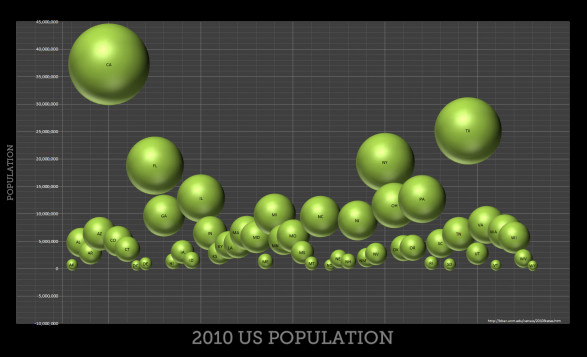 2010 US Population by States - Bubble Chart