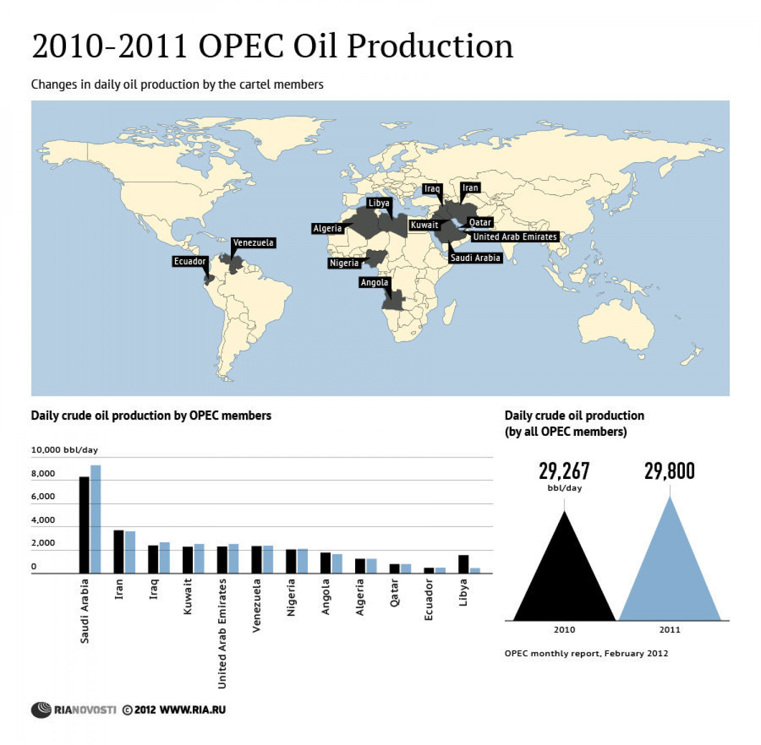 2010-2011 OPEC Oil Production Infographic