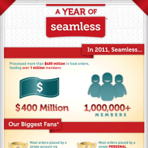 2011: A Year of Seamless Infographic