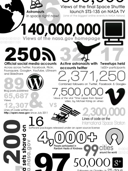 2011 Annual Report by NASA Infographic