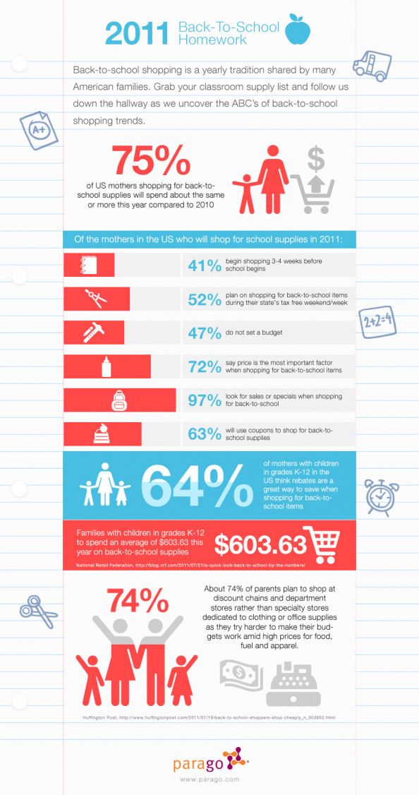 2011 Back to School Homework Infographic