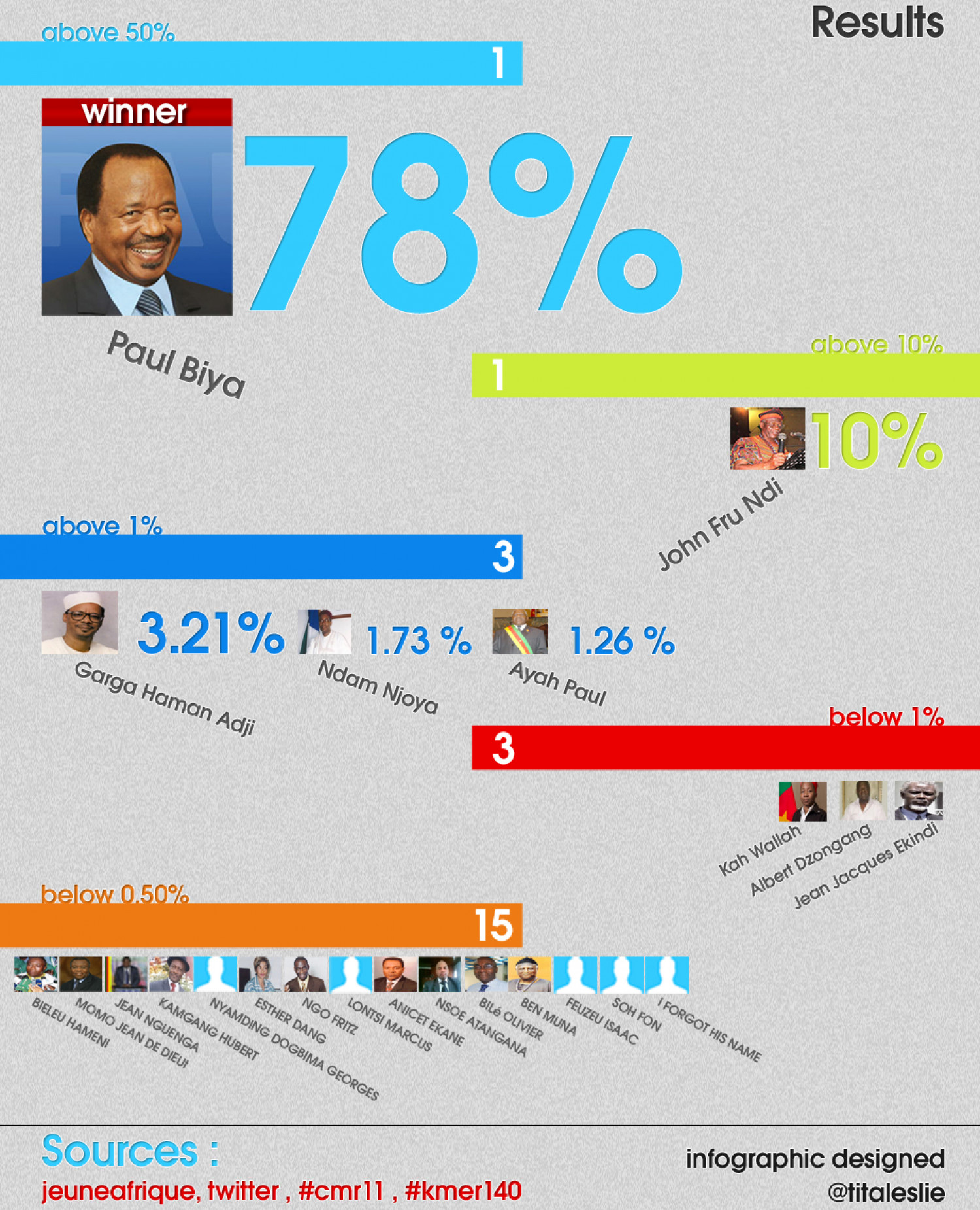 2011 Cameroonian Presidential run-off's Infographic