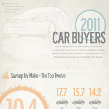2011 Car Buying Trends Infographic