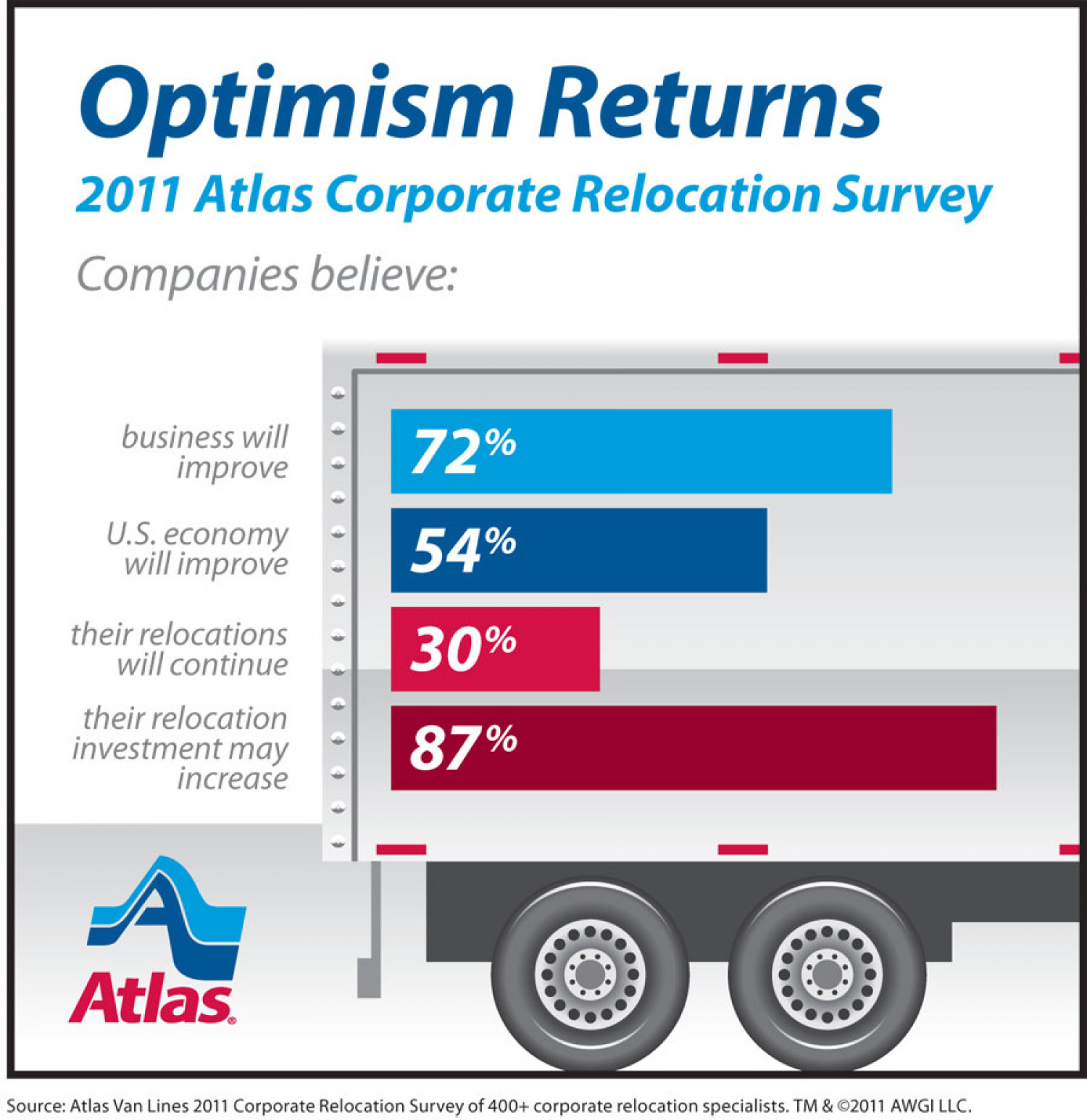 2011 Corporate Relocation Survey Infographic