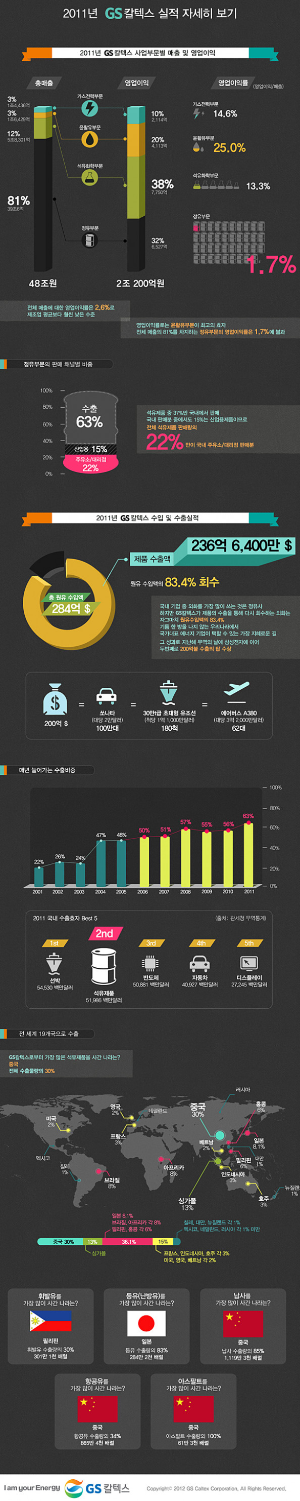 2011 Financial Performance of GS Caltex Infographic