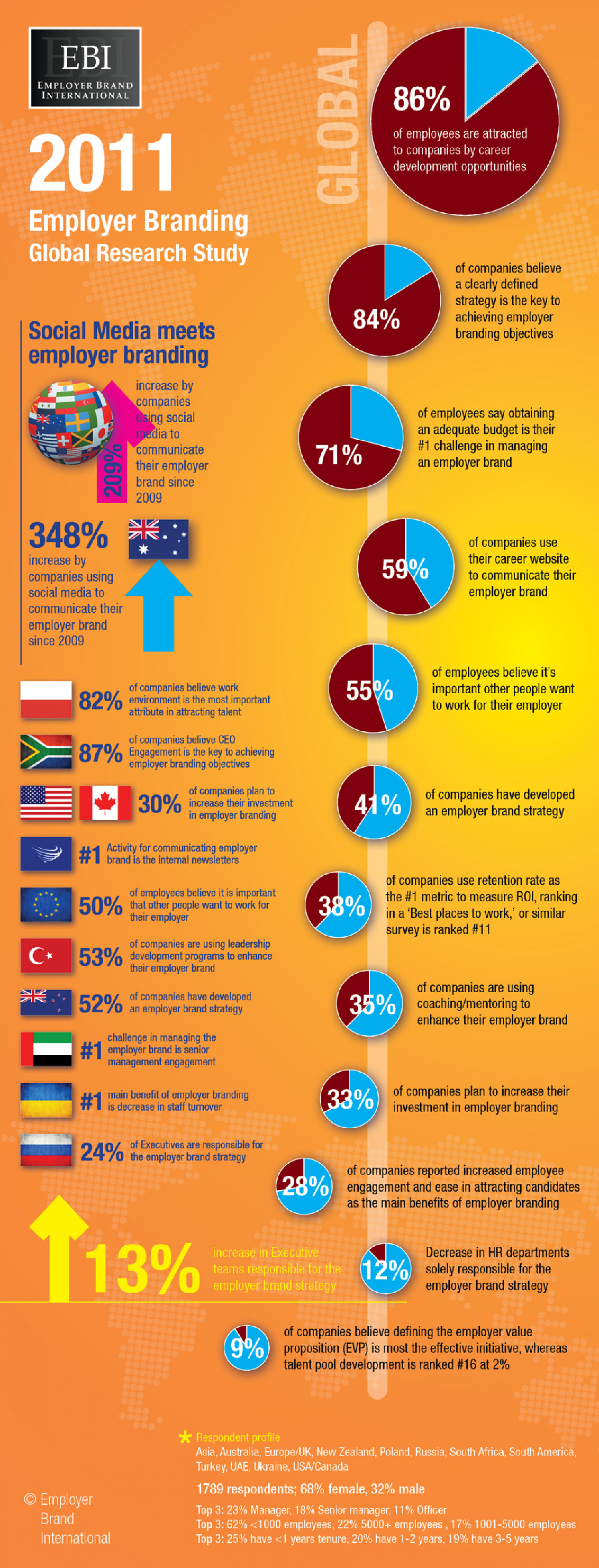 2011 Global Employer Branding Study Results Infographic