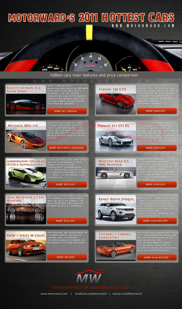 2011 Hottest Cars Infographic