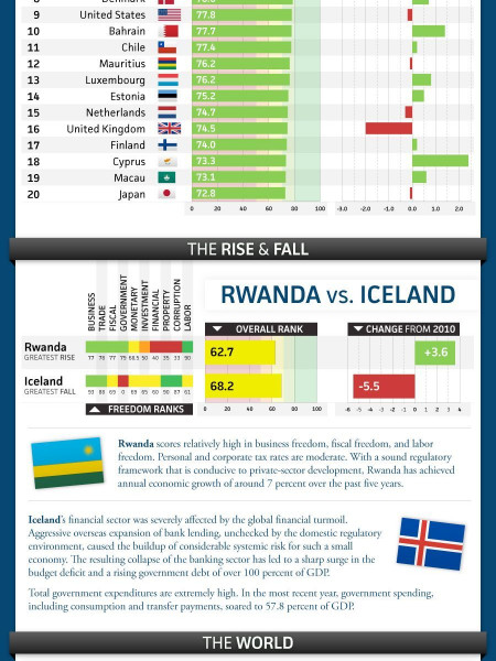 2011 Index of Economic Freedom Infographic