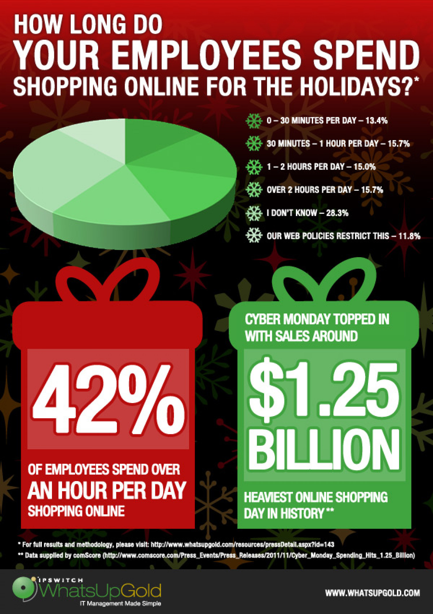 2011 Ipswitch Announces Holiday Shopping Poll Results Infographic