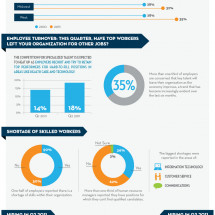 2011 Mid-Year Job Forecast Infographic