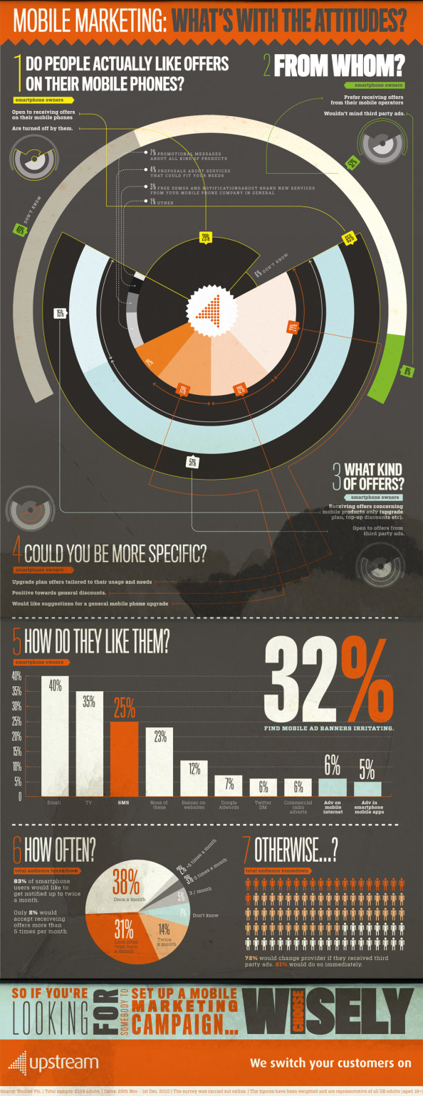 2011 Mobile Marketing Consumer Attitudes Infographic