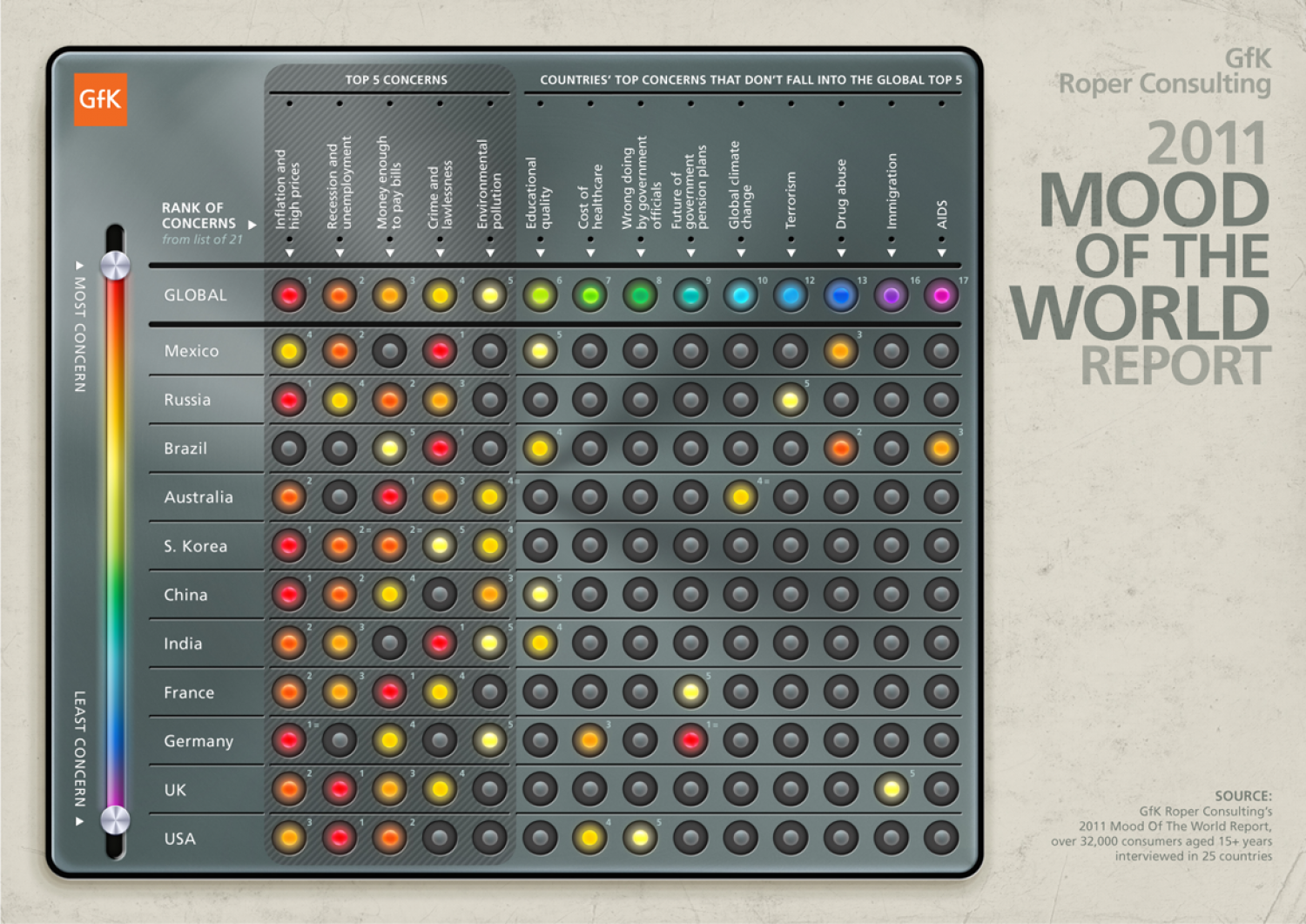 2011 Mood of the World Report  Infographic