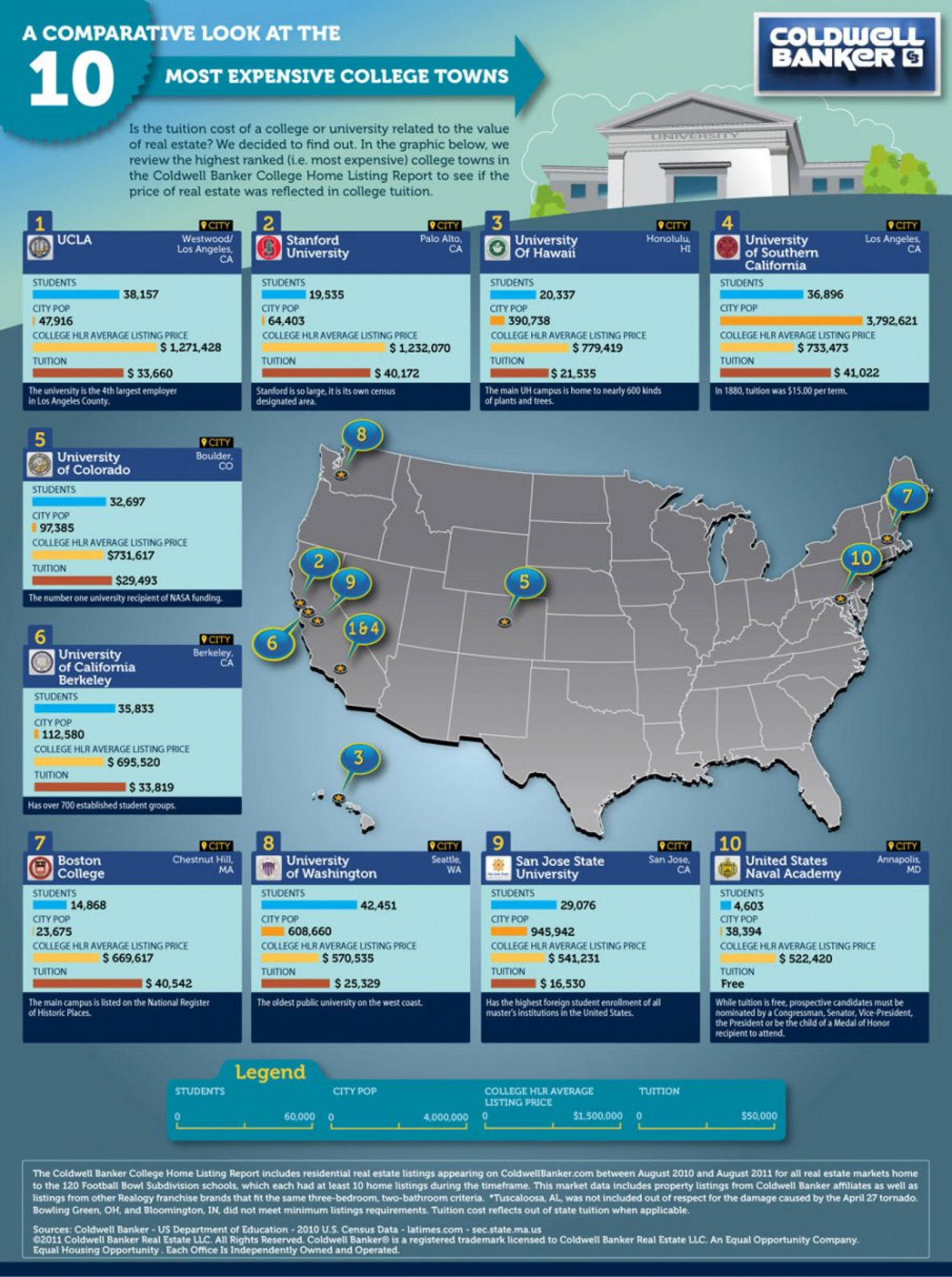 2011 Most Expensive College Towns Infographic