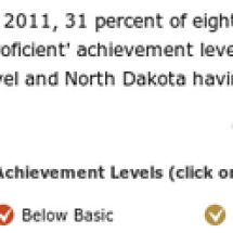 2011 NAEP Science Scores and Achievement Levels Infographic