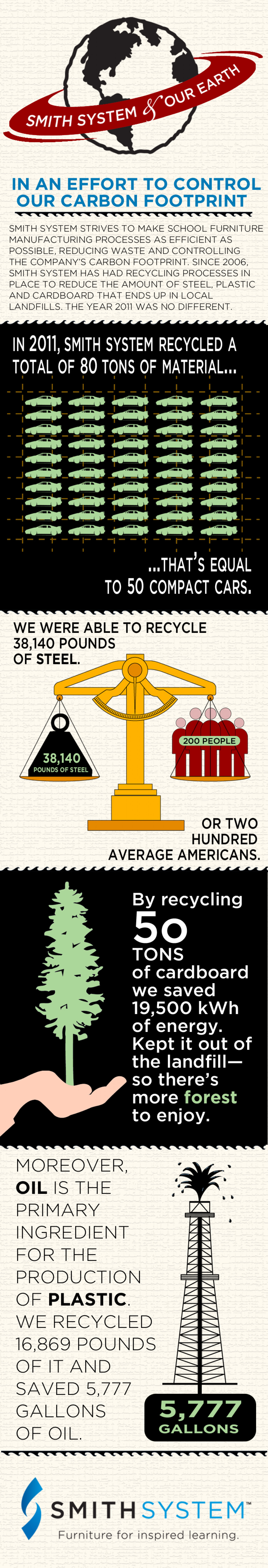 2011 recycling efforts Infographic