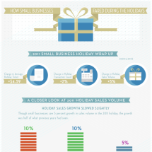 2011 Small Business Holiday Season Wrap-Up Infographic