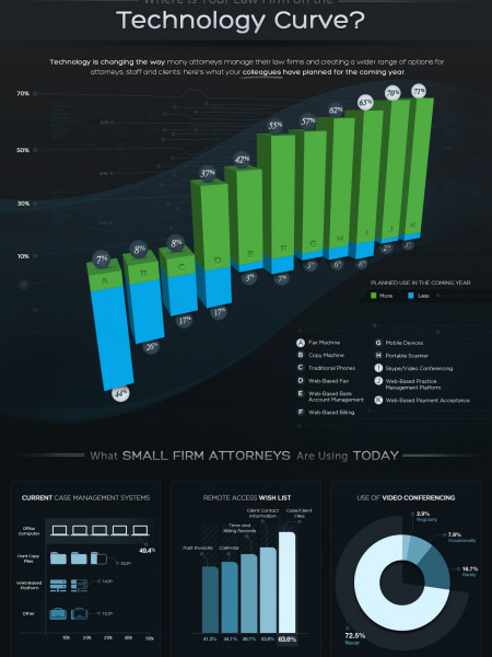 2011 Small Law Firm Technology Report Infographic