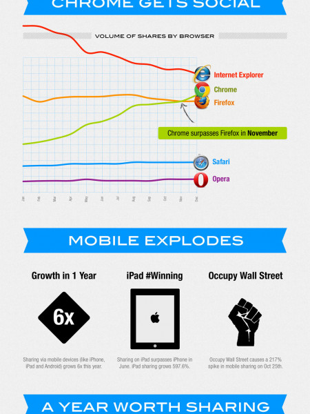 2011 Social Sharing Trends Infographic