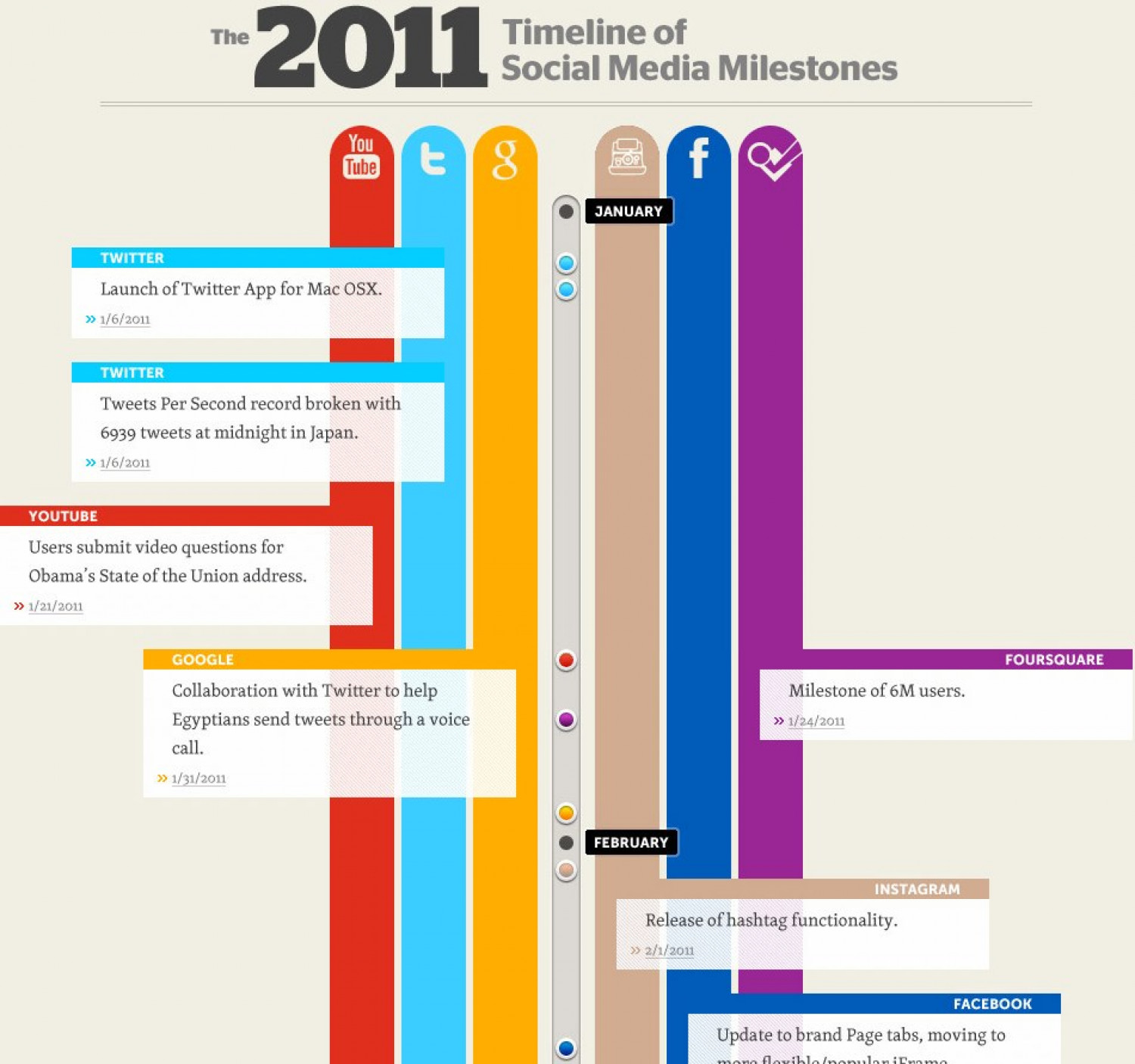 2011 Timeline of Social Media Milestones Infographic