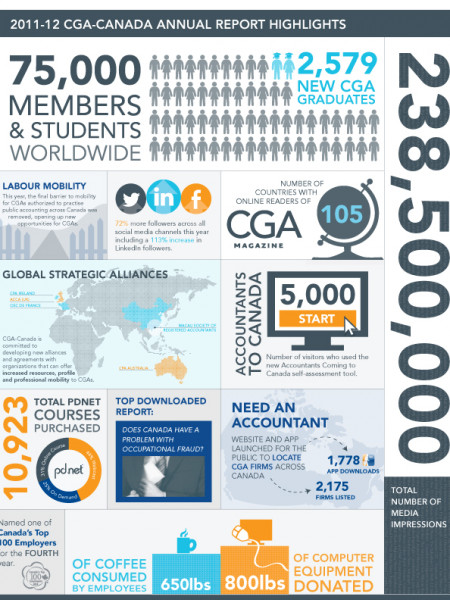2011-12 CGA-Canada Annual Report Infographic