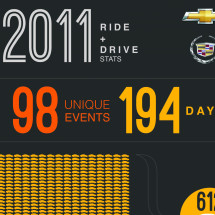 2011 Chevrolet Ride & Drive Infographic