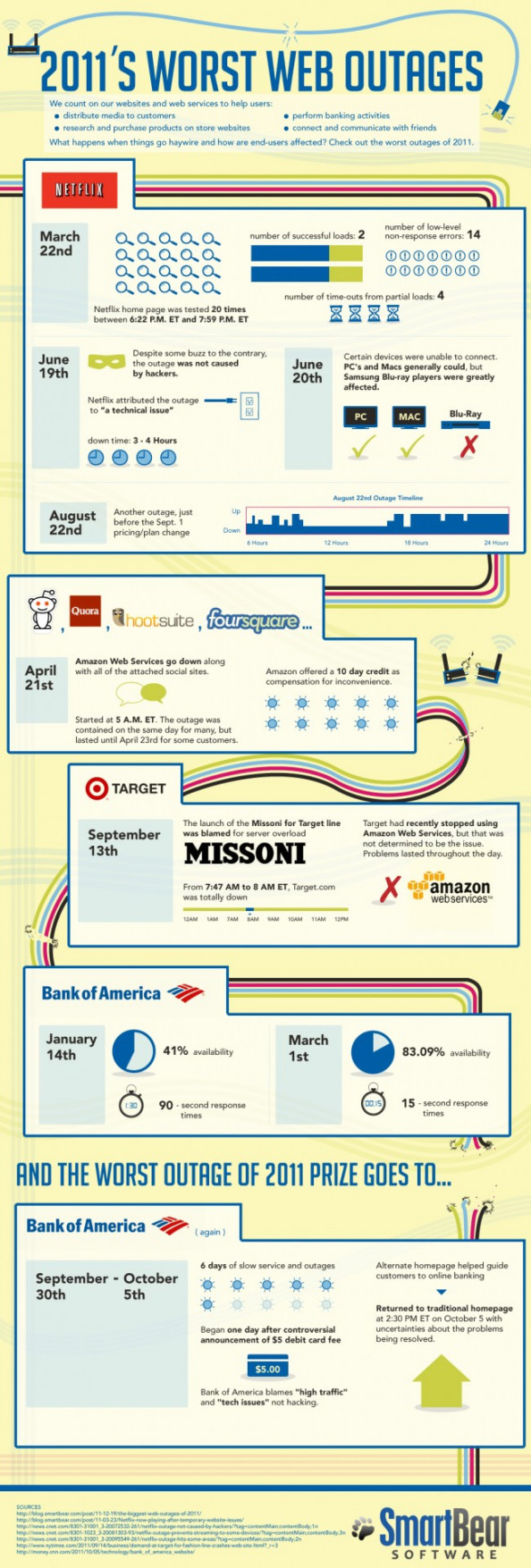 2011&#039;s Worst Web Outages  Infographic