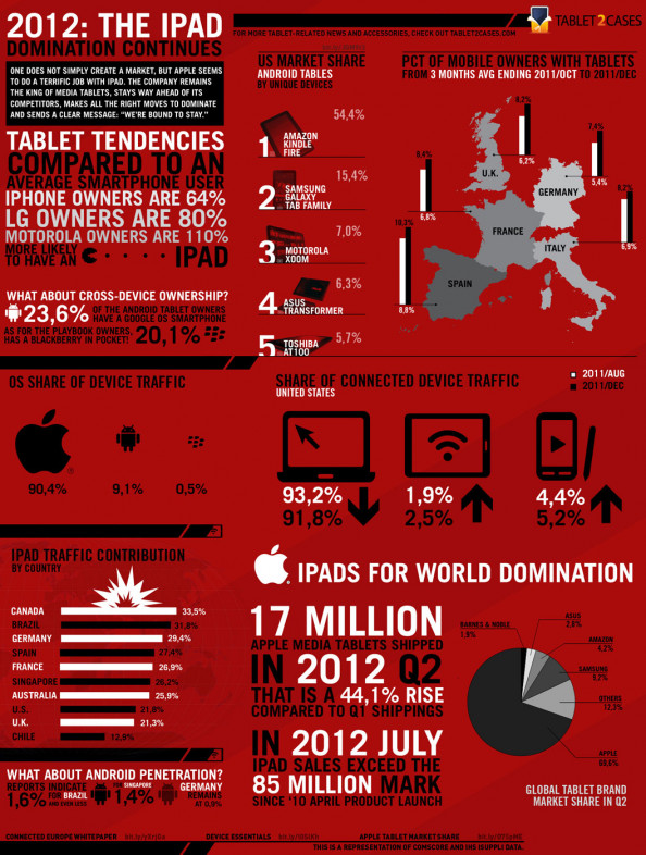 2012 - The iPad Domination Continues Infographic