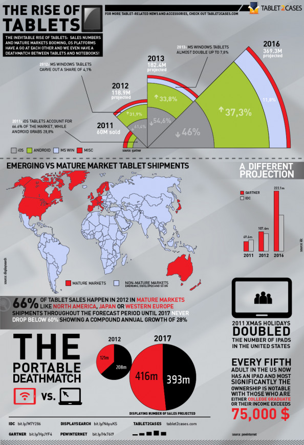 2012 - The Rise of Tablets Infographic