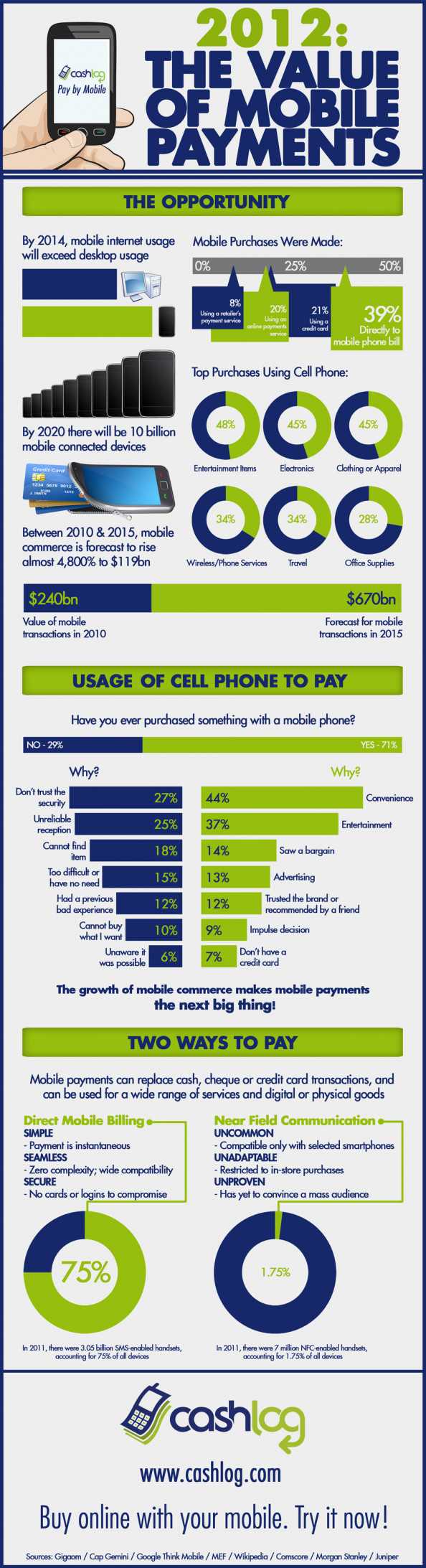 2012 - The Value of Mobile Payments Infographic [powered by Cashlog] Infographic