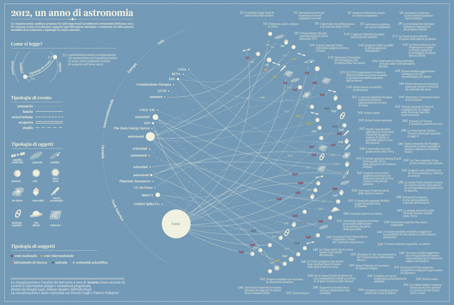 2012: a Year in Astronomy Infographic